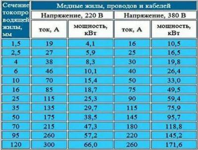 Как рассчитать мощность по току