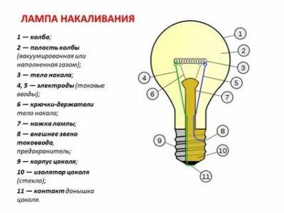 Какой газ используют в лампах