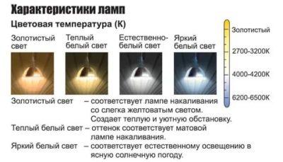 Как определить цвет лампы