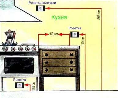 На каком расстоянии должна быть розетка от газовой плиты
