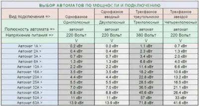 Сколько ампер приходится на 1 киловатт