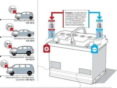 Как правильно подобрать аккумулятор на автомобиль