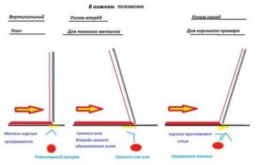 Как вести электрод при вертикальной сварке