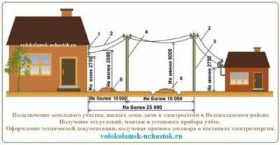 Какое расстояние должно быть от электрического столба до дома