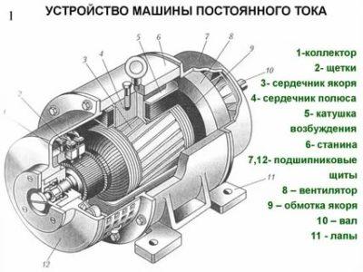 Как работает машина постоянного тока