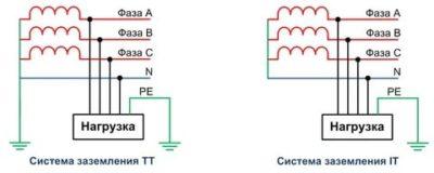 Какая система заземления относится к системе IT