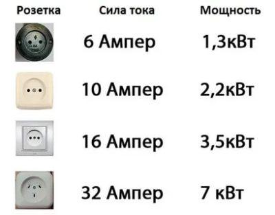 Сколько ампер в переменном токе