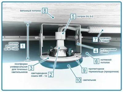 Как правильно установить точечные светильники для натяжных потолков