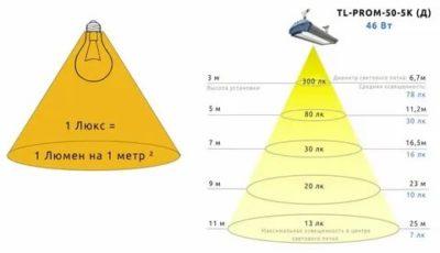 Что измеряется в люксах