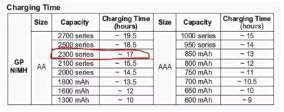 Сколько времени заряжать аккумулятор 2500