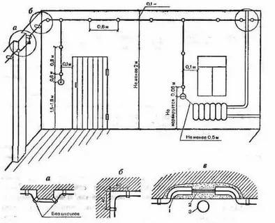 На каком расстоянии от газовой трубы можно проложить кабель