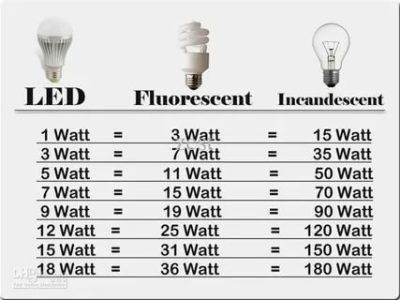 Сколько ватт нужно для LED лампы