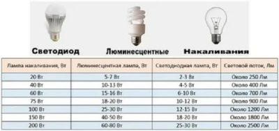 Какая мощность лампочки