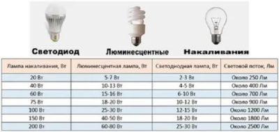 Сколько ватт заменяет светодиодная лампа