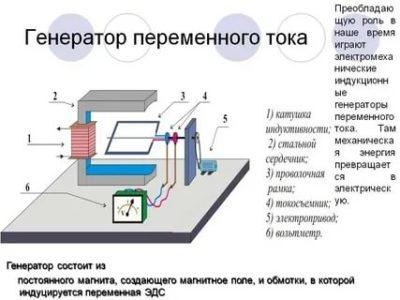 Для чего нужен генератор переменного тока