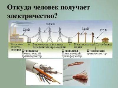 Откуда берется ток в проводах