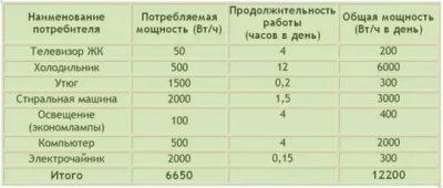 Как рассчитать потребление электроэнергии зная Ампераж