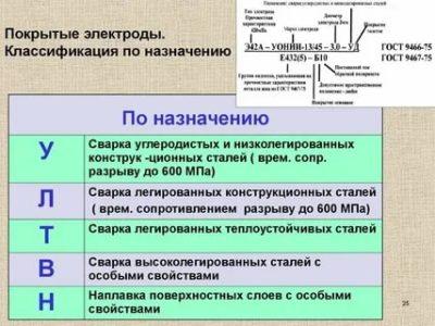Какие бывают виды электродов