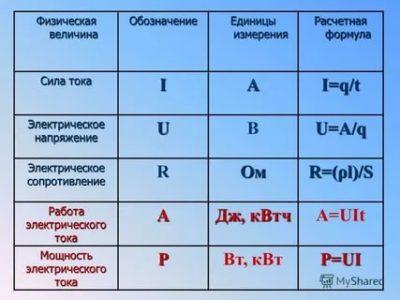 Что измеряет электрическое напряжение