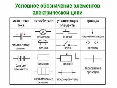 Как условно обозначается электрический ток
