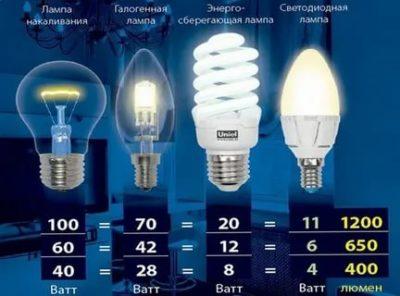Сколько ватт должна быть лампочка