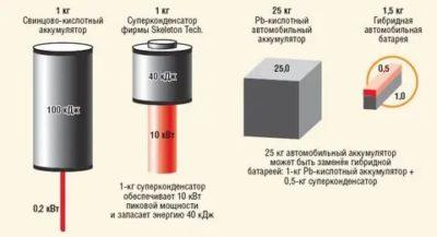 В чем разница между аккумулятором и конденсатором