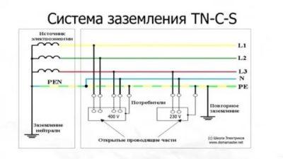 Какая система заземления относится к системе TN CS