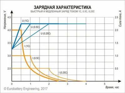 Каким током заряжать литий ионные аккумуляторы