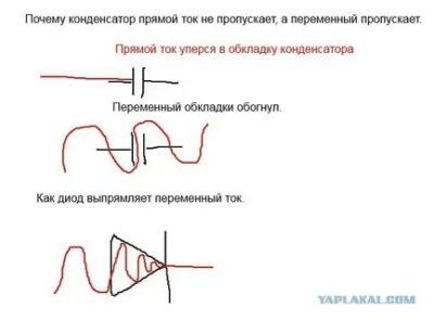 Почему переменный ток проходит через конденсатор