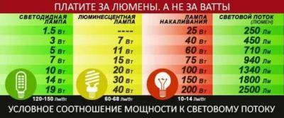 Сколько люмен в 40 ваттной лампе