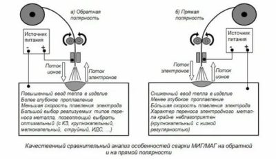 Как поменять полярность на сварочном полуавтомате