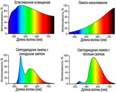 Какой свет излучают светодиоды