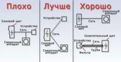 Как правильно подключить сварочный аппарат