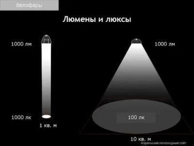 Сколько люксов в дневном свете