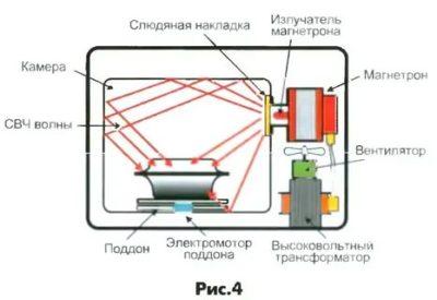 Как работает магнетрон в микроволновой печи