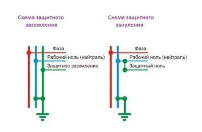 В чем разница между нулем и землей