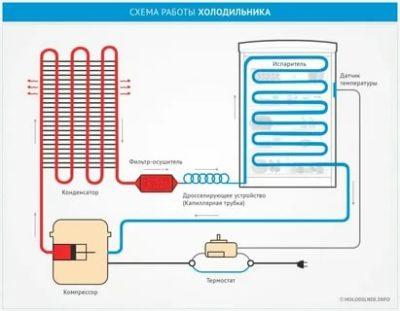 Как работает конденсатор в холодильнике