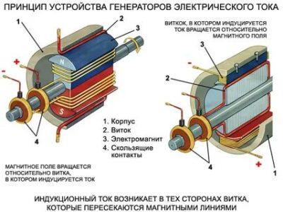 Как устроен электрический генератор