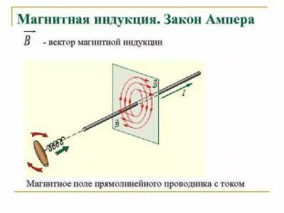 Как направлен вектор индукции магнитного поля прямого проводника с током