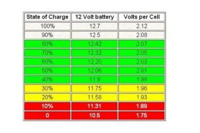 Сколько вольт должен показывать заряженный гелевый аккумулятор