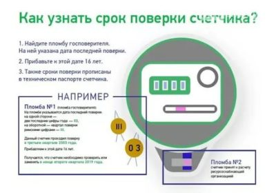 Какой срок эксплуатации электрического счетчика
