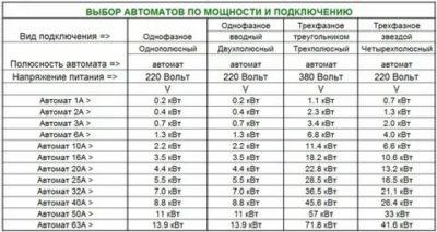 Сколько киловатт выдержит 6 амперный автомат