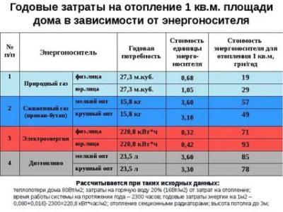 Сколько нужно электроэнергии для отопления