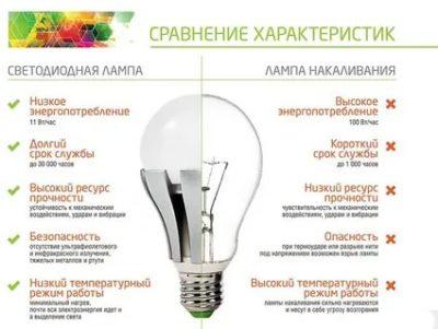 Чем отличается LED от светодиода