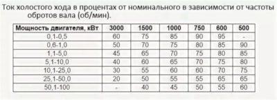Как определить мощность однофазного асинхронного двигателя