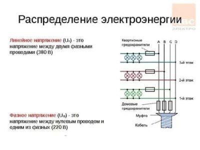 Что такое фазное и линейное напряжение