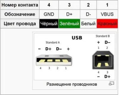 Какие провода в USB кабеле