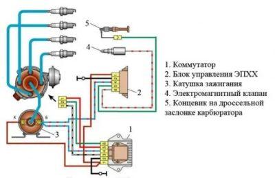 Как работает электромагнитный клапан холостого хода