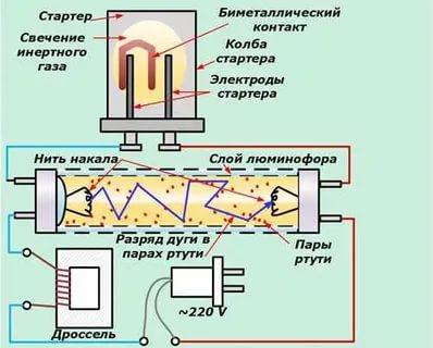 Как работает люминесцентная лампа низкого давления