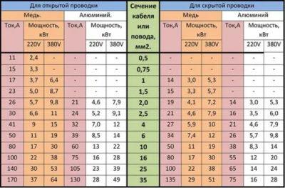 Как рассчитать сечение электропроводки